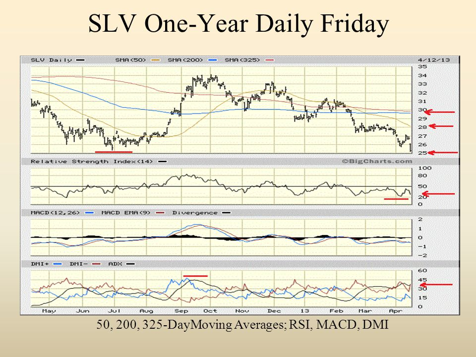 SLV One-Year Daily Friday 50, 200, 325-DayMoving Averages; RSI, MACD, DMI