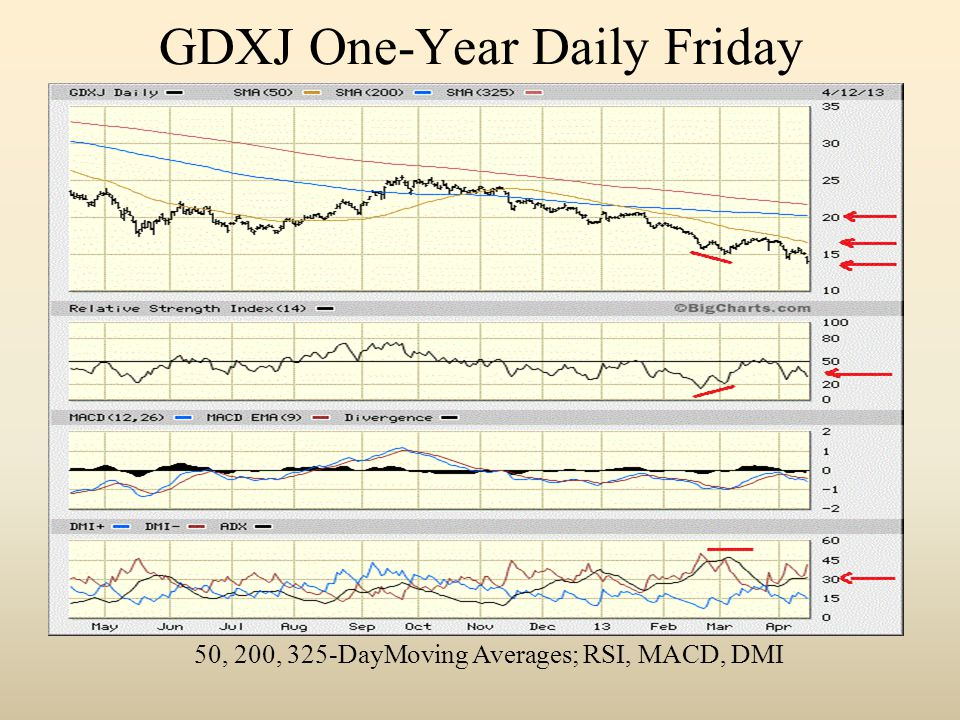 GDXJ One-Year Daily Friday 50, 200, 325-DayMoving Averages; RSI, MACD, DMI