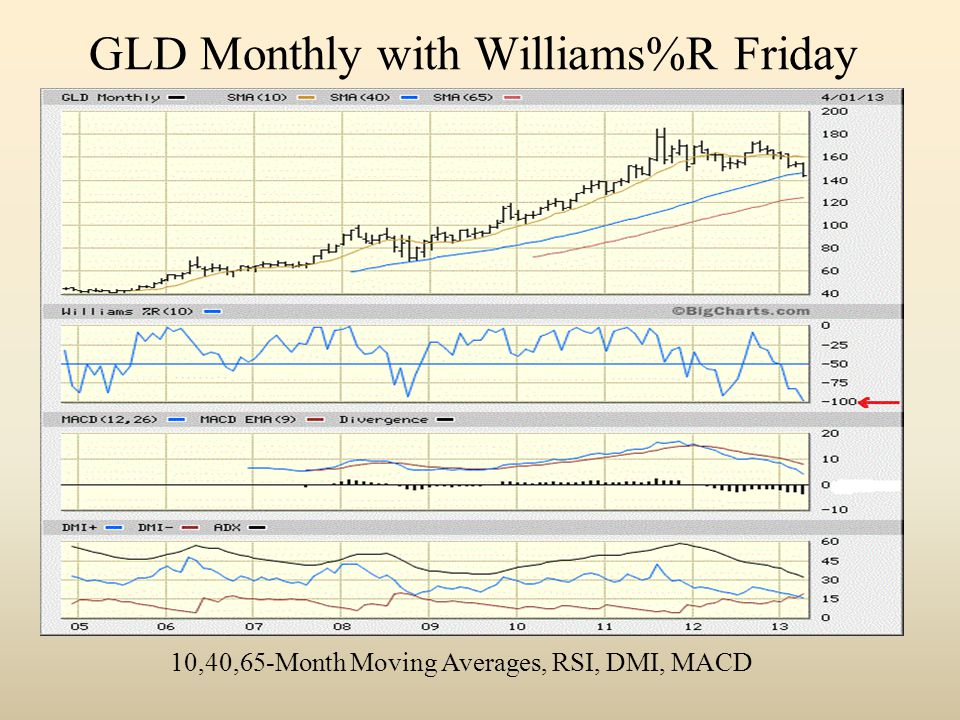 GLD Monthly with Williams%R Friday 10,40,65-Month Moving Averages, RSI, DMI, MACD