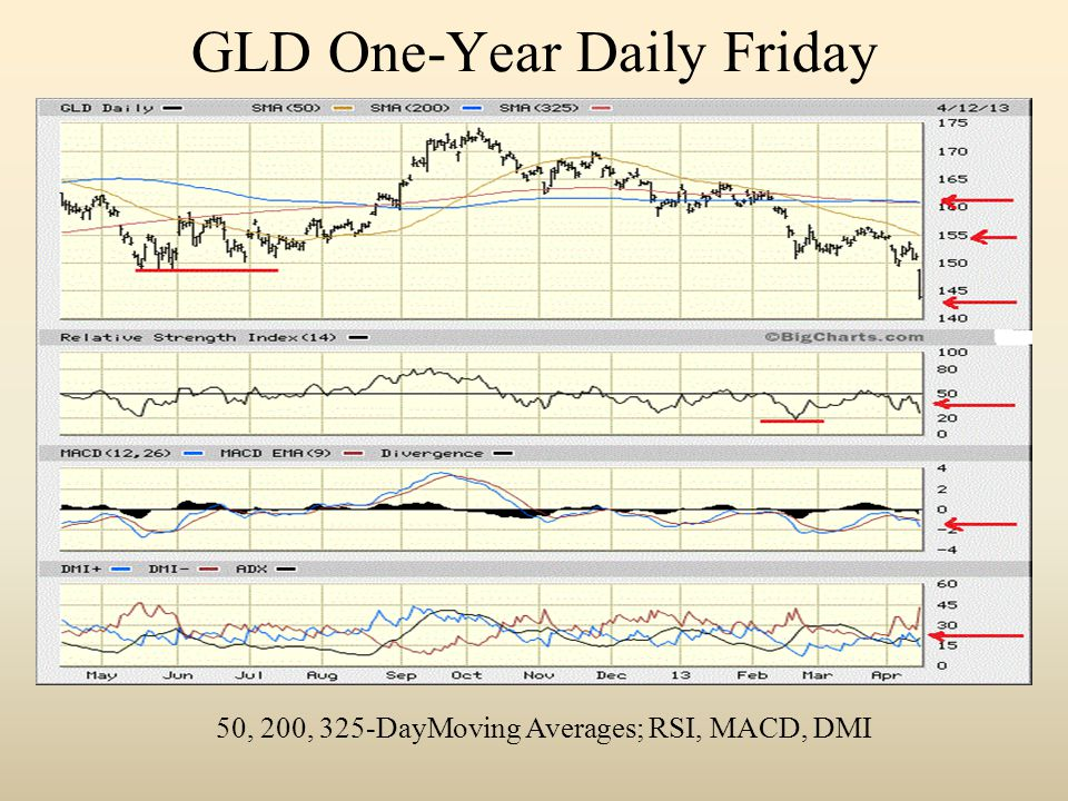 GLD One-Year Daily Friday 50, 200, 325-DayMoving Averages; RSI, MACD, DMI