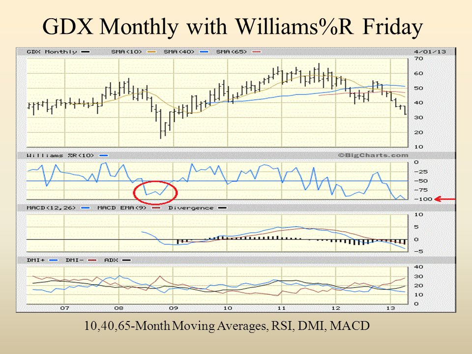 GDX Monthly with Williams%R Friday 10,40,65-Month Moving Averages, RSI, DMI, MACD