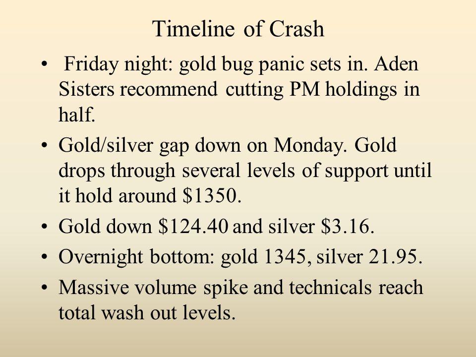 Timeline of Crash Friday night: gold bug panic sets in.
