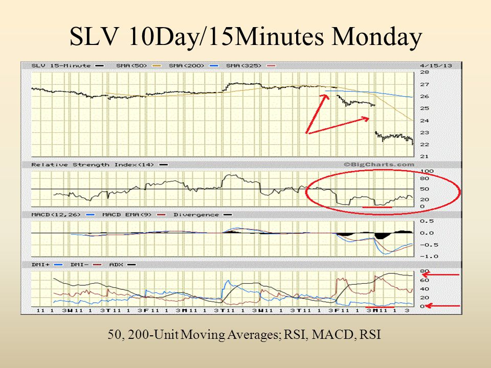 SLV 10Day/15Minutes Monday 50, 200-Unit Moving Averages; RSI, MACD, RSI