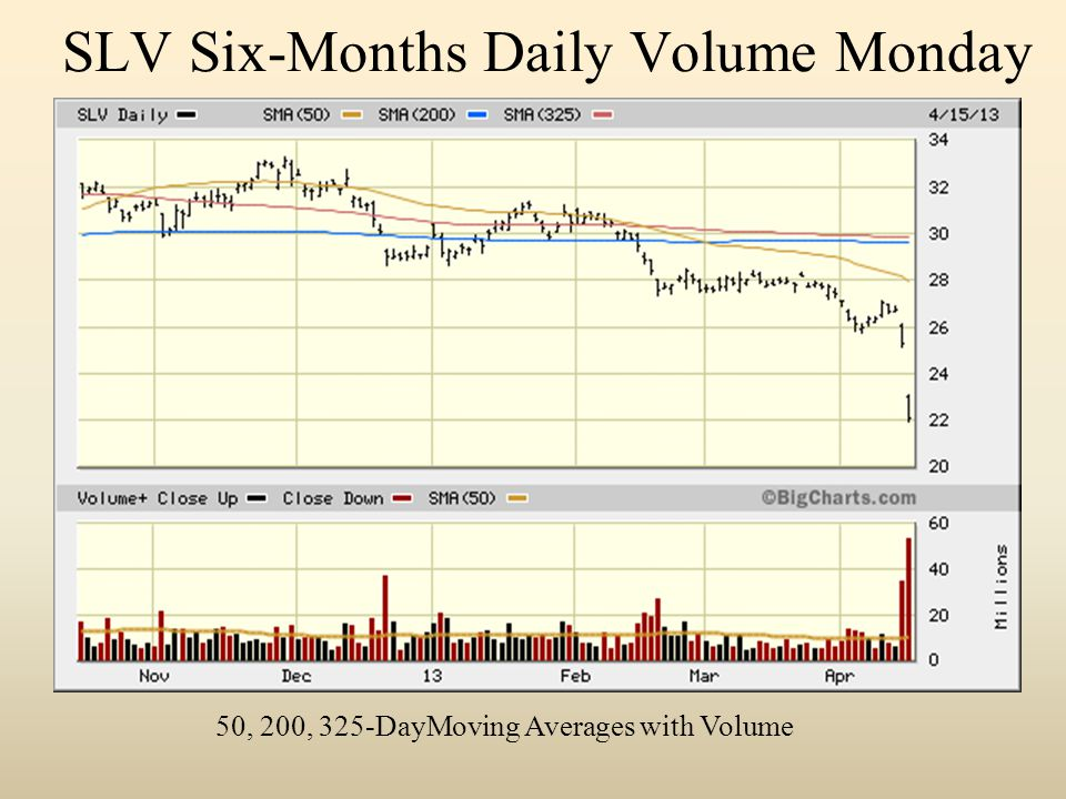 SLV Six-Months Daily Volume Monday 50, 200, 325-DayMoving Averages with Volume