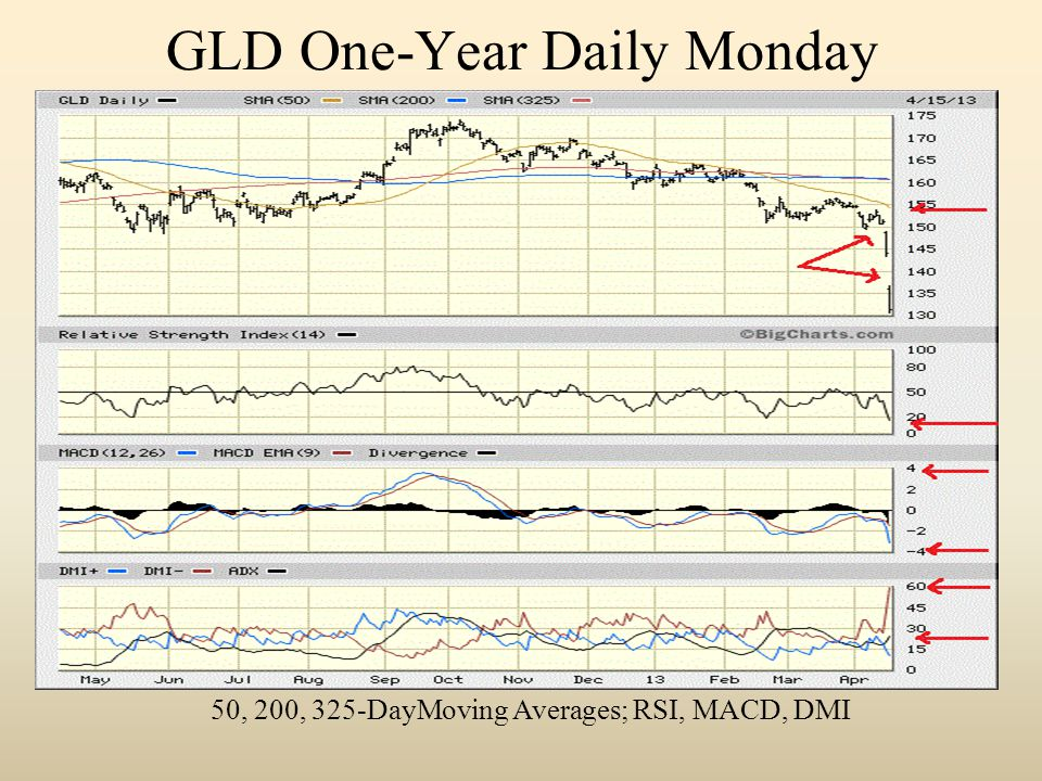 GLD One-Year Daily Monday 50, 200, 325-DayMoving Averages; RSI, MACD, DMI
