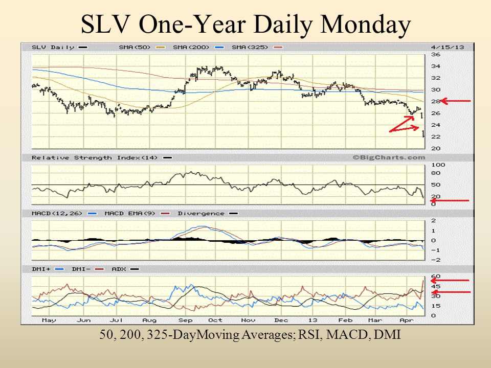 SLV One-Year Daily Monday 50, 200, 325-DayMoving Averages; RSI, MACD, DMI