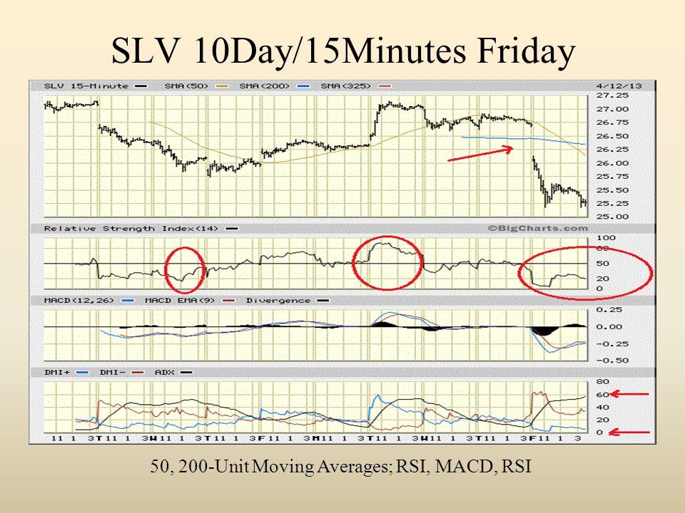 SLV 10Day/15Minutes Friday 50, 200-Unit Moving Averages; RSI, MACD, RSI