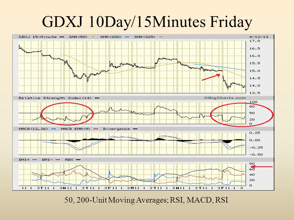 GDXJ 10Day/15Minutes Friday 50, 200-Unit Moving Averages; RSI, MACD, RSI