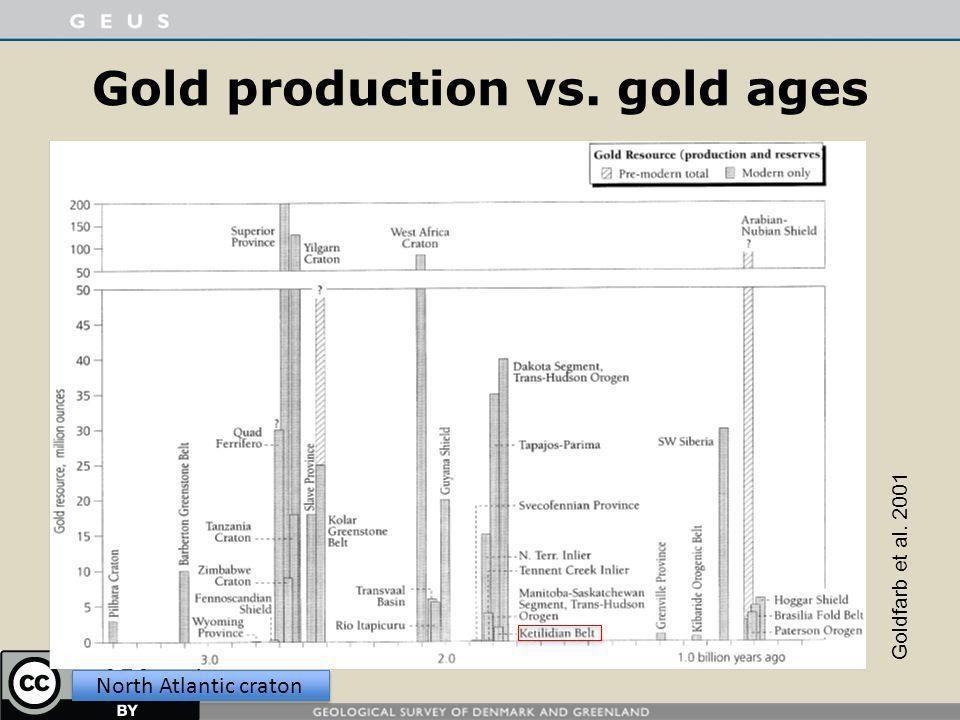 Gold production vs. gold ages Goldfarb et al. 2001 North Atlantic craton