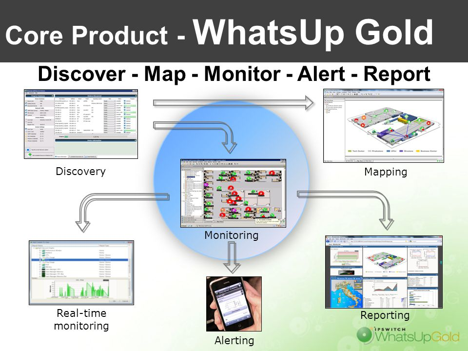 Core Product - WhatsUp Gold Discover - Map - Monitor - Alert - Report Real-time monitoring Reporting Alerting Monitoring Mapping Discovery