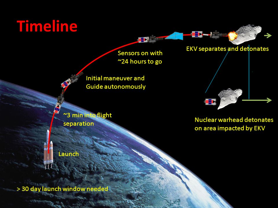 Timeline > 30 day launch window needed Launch ~3 min into flight separation Initial maneuver and Guide autonomously Sensors on with ~24 hours to go EKV separates and detonates Nuclear warhead detonates on area impacted by EKV