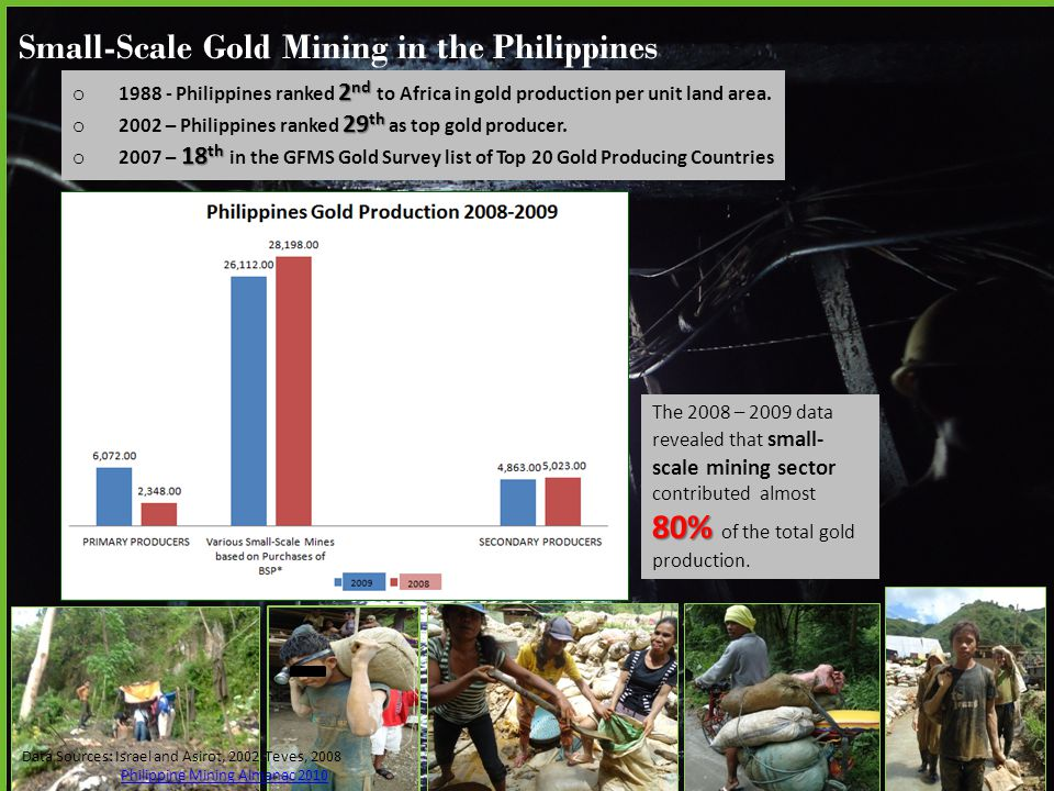 2 nd o Philippines ranked 2 nd to Africa in gold production per unit land area.