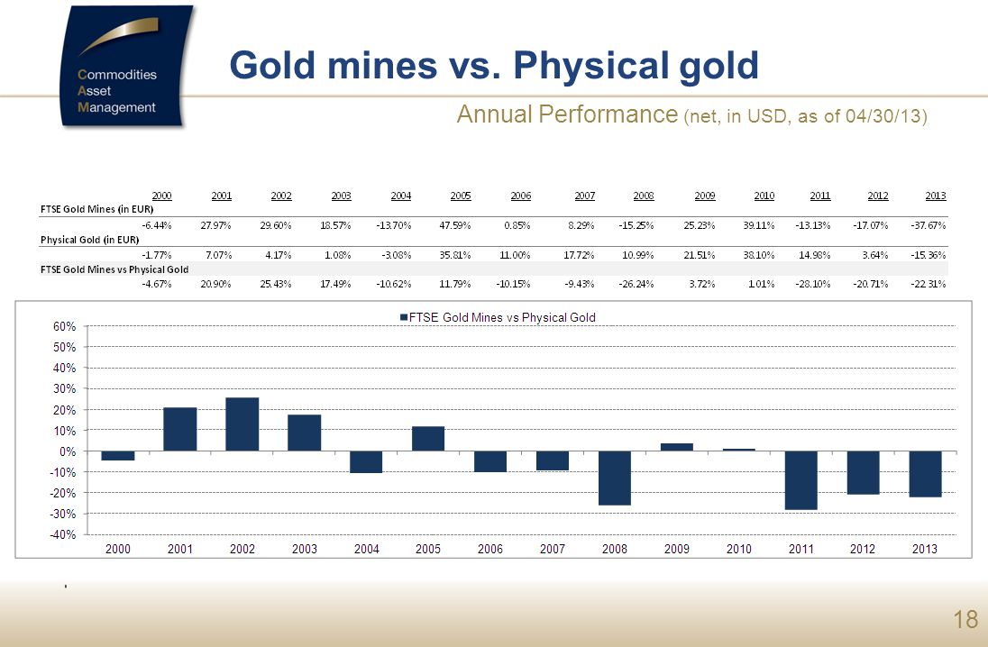 18 Gold mines vs. Physical gold Annual Performance (net, in USD, as of 04/30/13)
