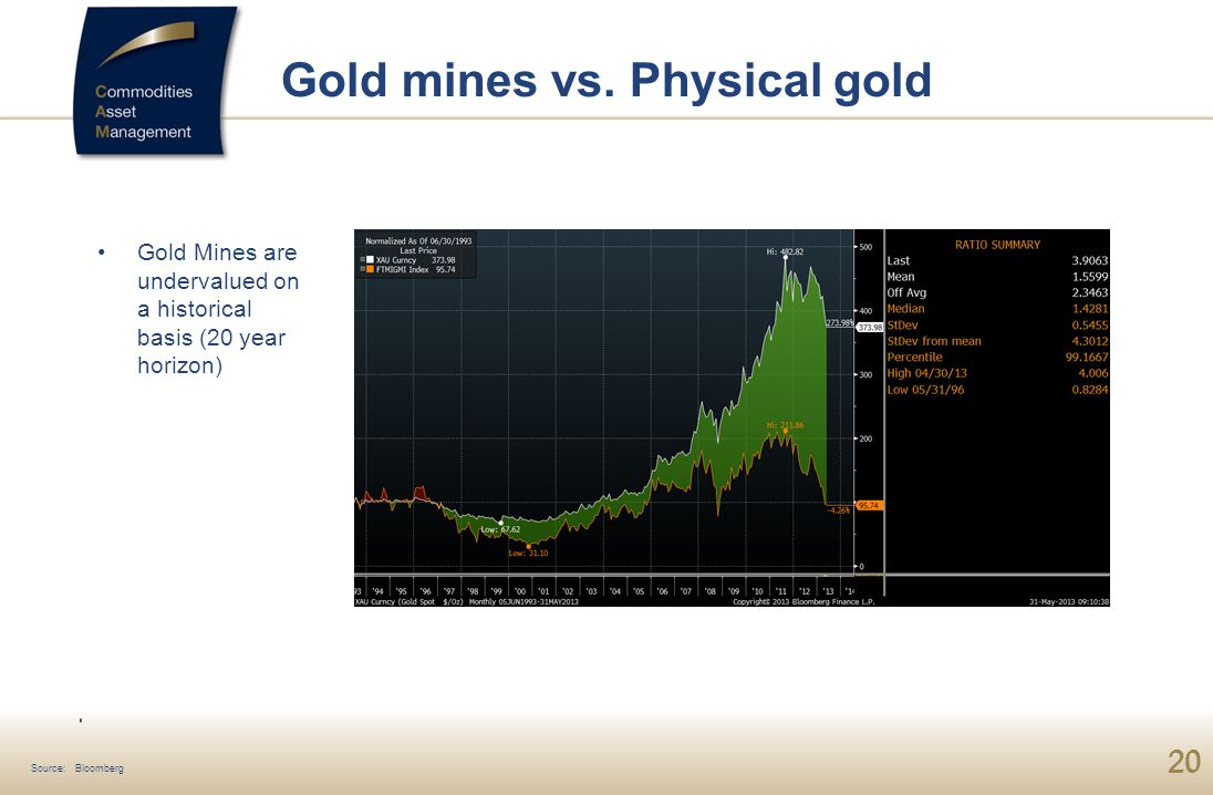 20 Gold Mines are undervalued on a historical basis (20 year horizon) Gold mines vs.
