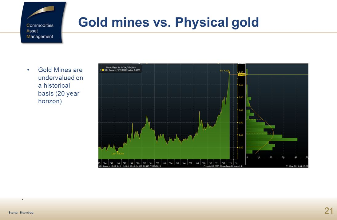 21 Gold Mines are undervalued on a historical basis (20 year horizon) Gold mines vs.