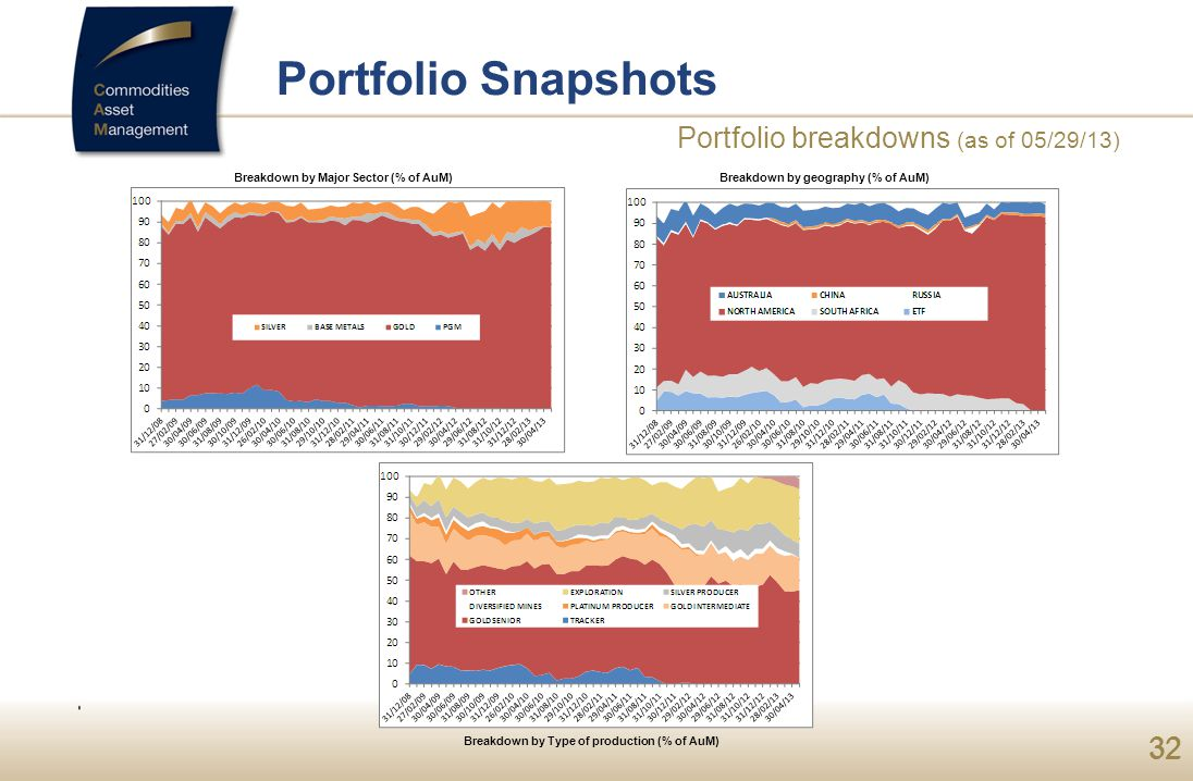 32 Portfolio Snapshots Breakdown by Major Sector (% of AuM) Breakdown by Type of production (% of AuM) Breakdown by geography (% of AuM) Portfolio breakdowns (as of 05/29/13)
