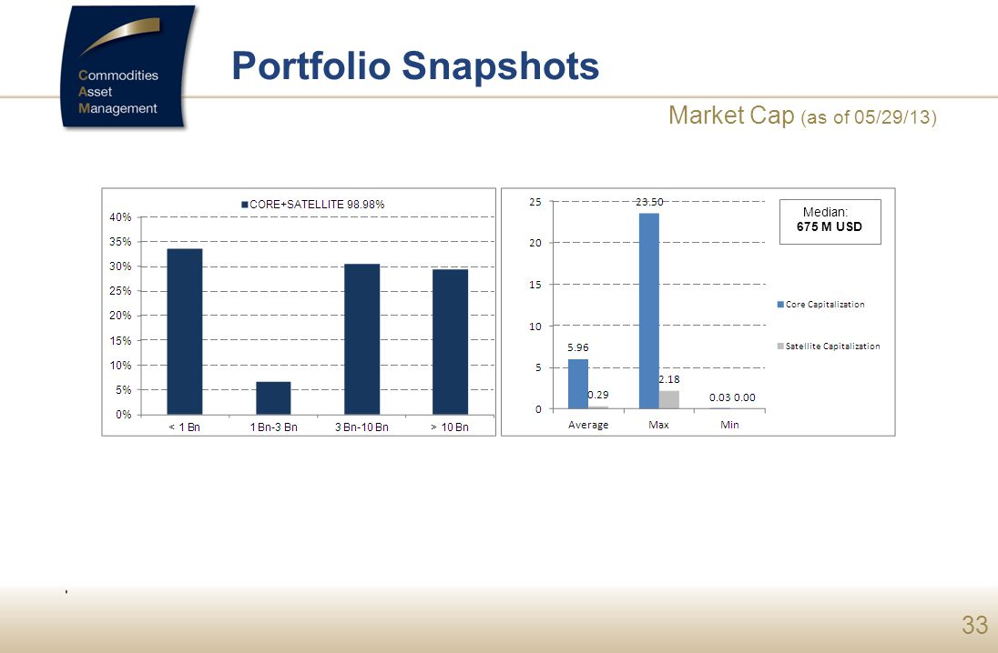 33 Portfolio Snapshots Market Cap (as of 05/29/13) Median: 675 M USD