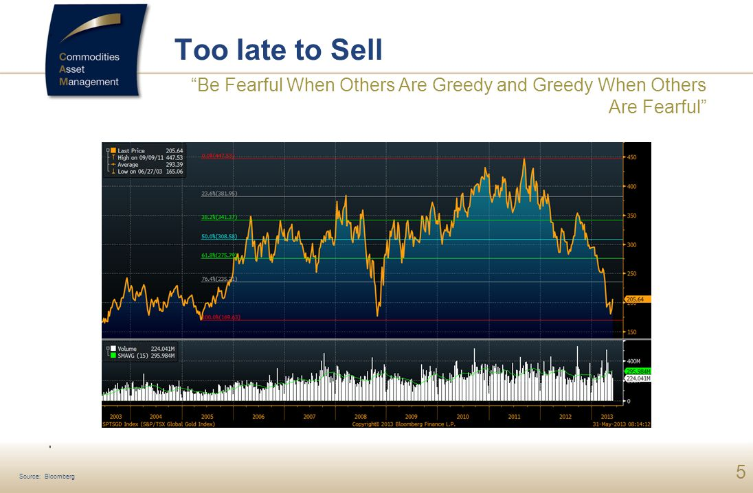 5 Too late to Sell Be Fearful When Others Are Greedy and Greedy When Others Are Fearful Source: Bloomberg