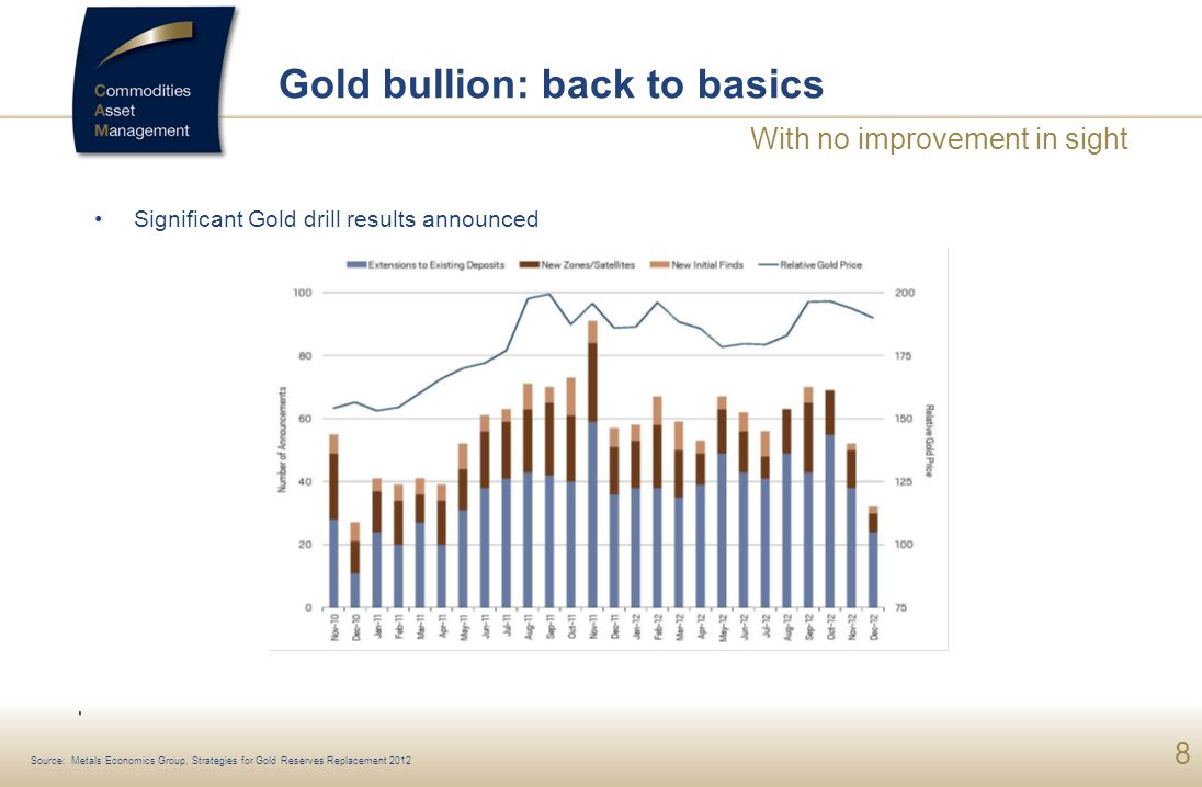 8 Gold bullion: back to basics Significant Gold drill results announced With no improvement in sight Source: Metals Economics Group, Strategies for Gold Reserves Replacement 2012