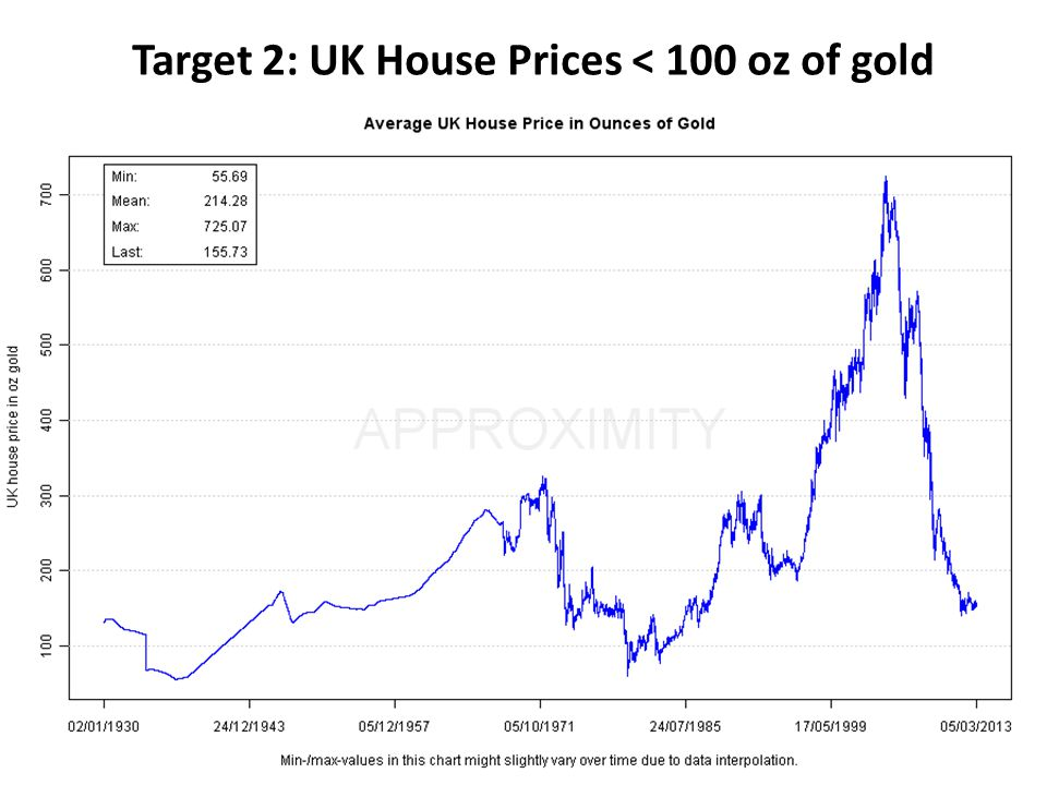 Target 2: UK House Prices < 100 oz of gold