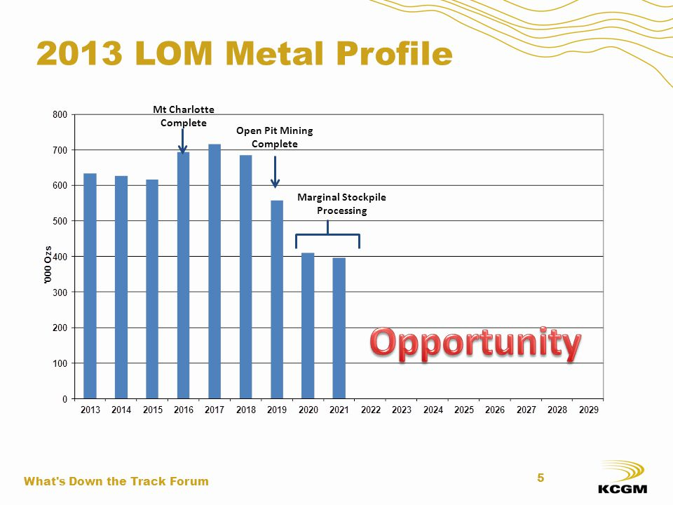 2013 LOM Metal Profile Open Pit Mining Complete Marginal Stockpile Processing What's Down the Track Forum 5 Mt Charlotte Complete