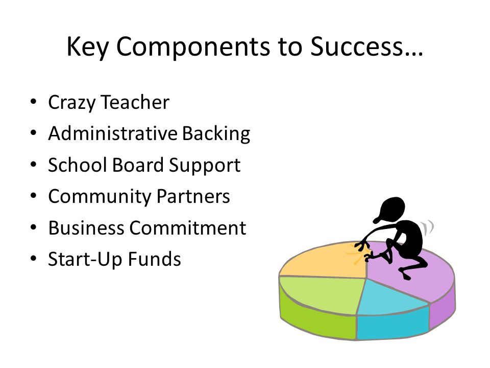 Key Components to Success… Crazy Teacher Administrative Backing School Board Support Community Partners Business Commitment Start-Up Funds