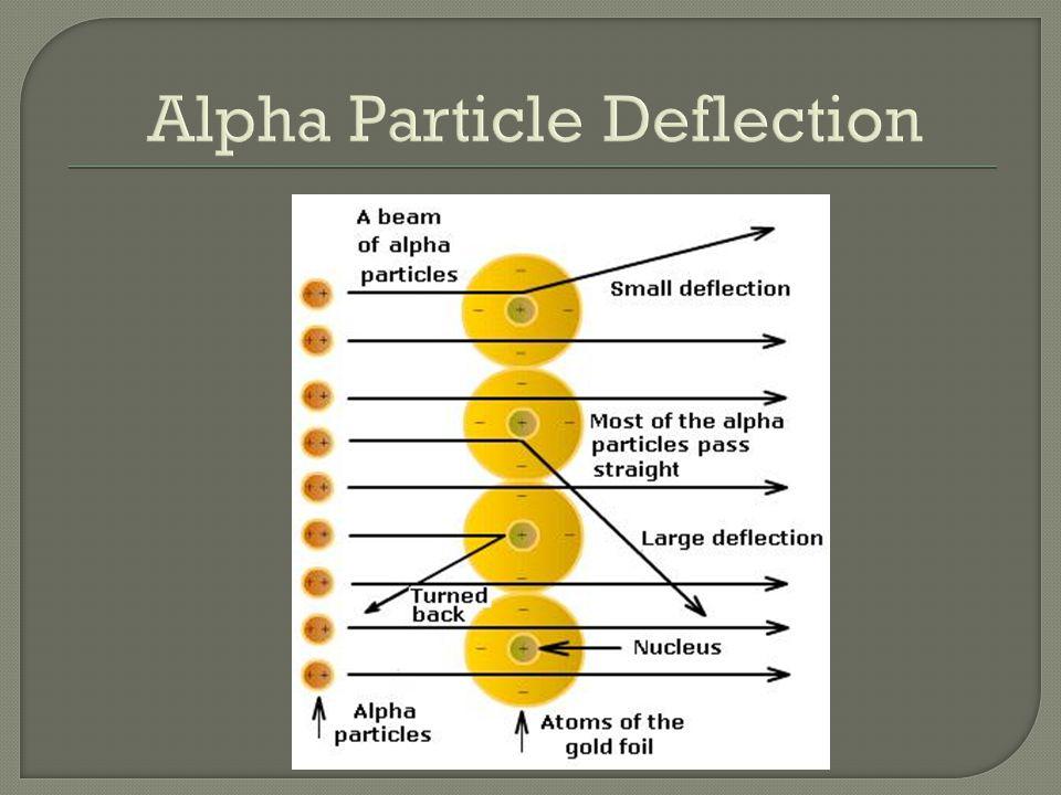 Alpha Particle Deflection