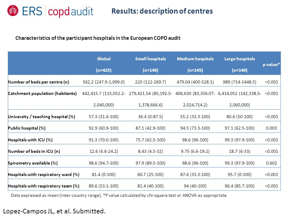 Results: description of centres Lopez-Campos JL, et al. Submitted. Global (n=425) Small hospitals (n=140) Medium hospitals (n=145) Large hospitals (n=