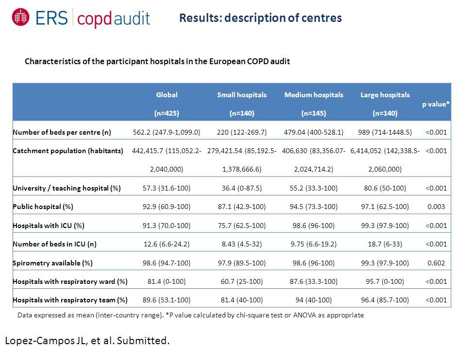 Results: description of centres Lopez-Campos JL, et al.