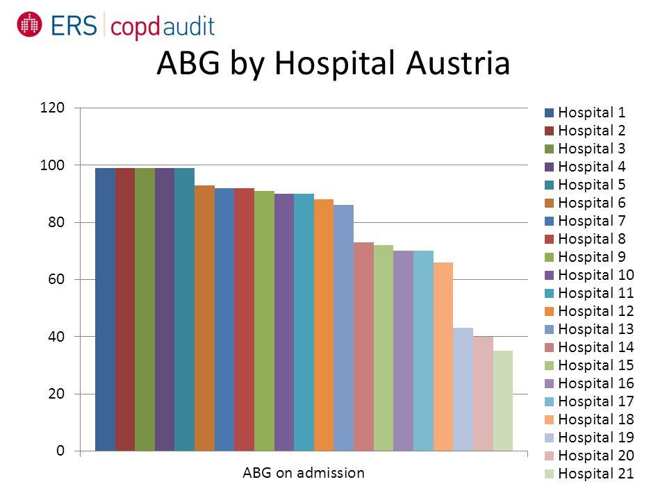 ABG by Hospital Austria