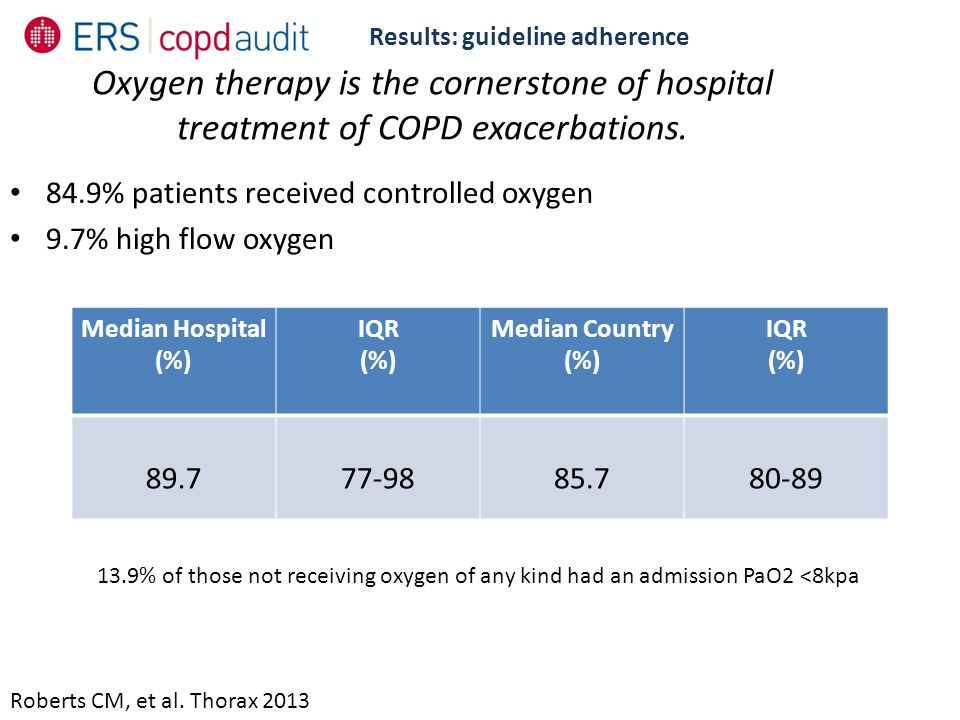 Results: guideline adherence Roberts CM, et al. Thorax 2013 Oxygen therapy is the cornerstone of hospital treatment of COPD exacerbations. 84.9% patie