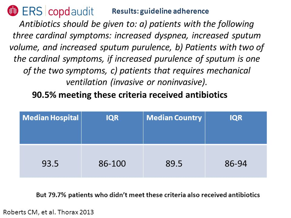 Results: guideline adherence Roberts CM, et al. Thorax 2013 Antibiotics should be given to: a) patients with the following three cardinal symptoms: in