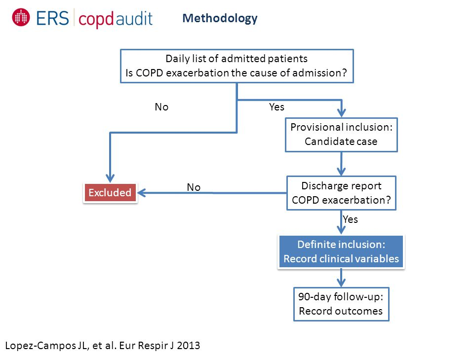 Methodology Lopez-Campos JL, et al. Eur Respir J 2013 Daily list of admitted patients Is COPD exacerbation the cause of admission? Excluded Provisiona