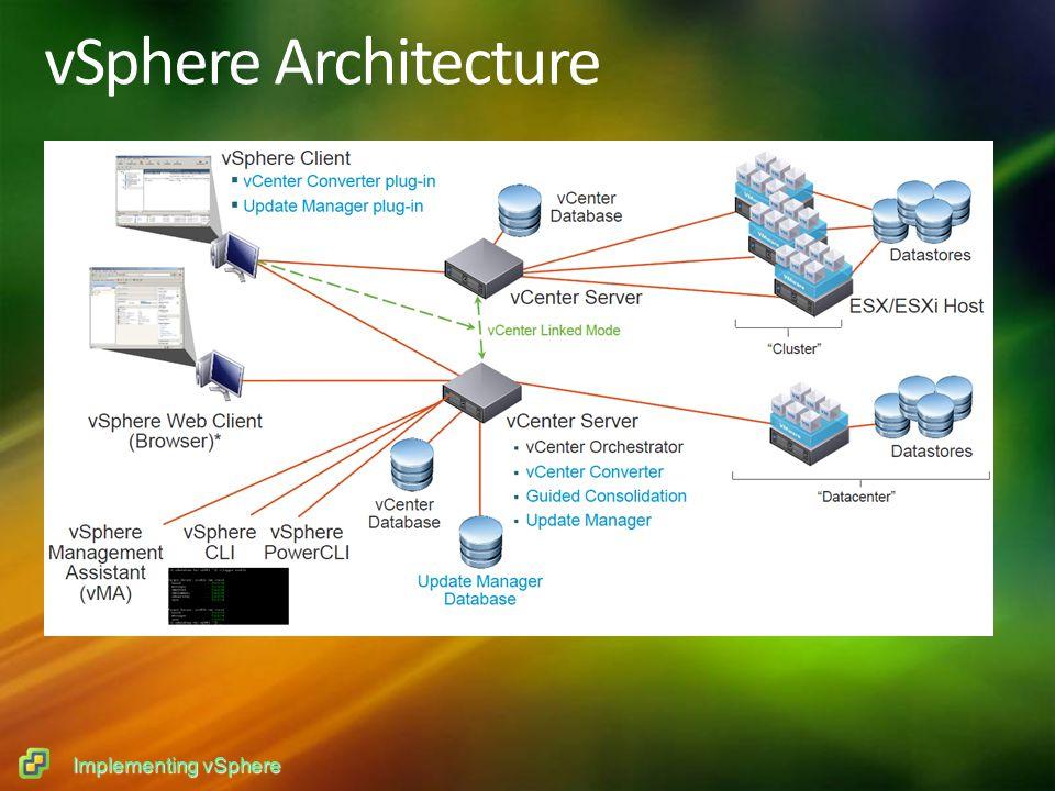 Implementing vSphere vSphere Architecture