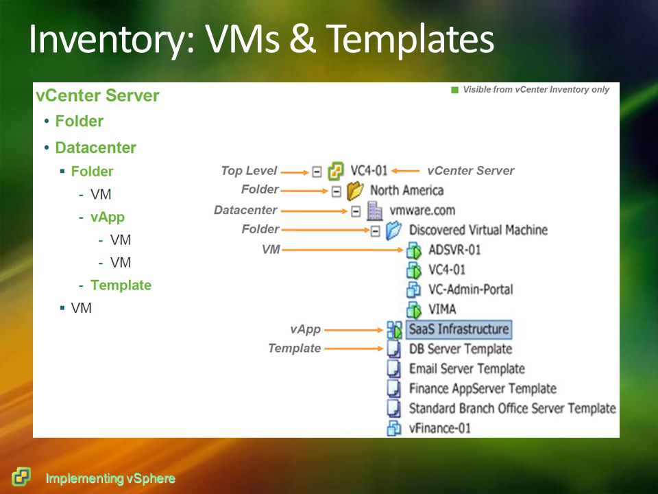 Implementing vSphere Inventory: VMs & Templates