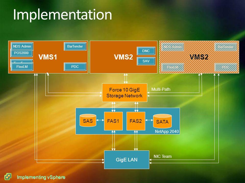 Implementing vSphere VMS2 Implementation VMS1VMS2 Force 10 GigE Storage Network POS2000 TimeForce FlexLMPDC BarTenderNDS Admin DNC SAV GigE LAN VMS2 FlexLMPDC BarTenderNDS Admin SATA SAS FAS1FAS2 NIC Team Multi-Path NetApp 2040