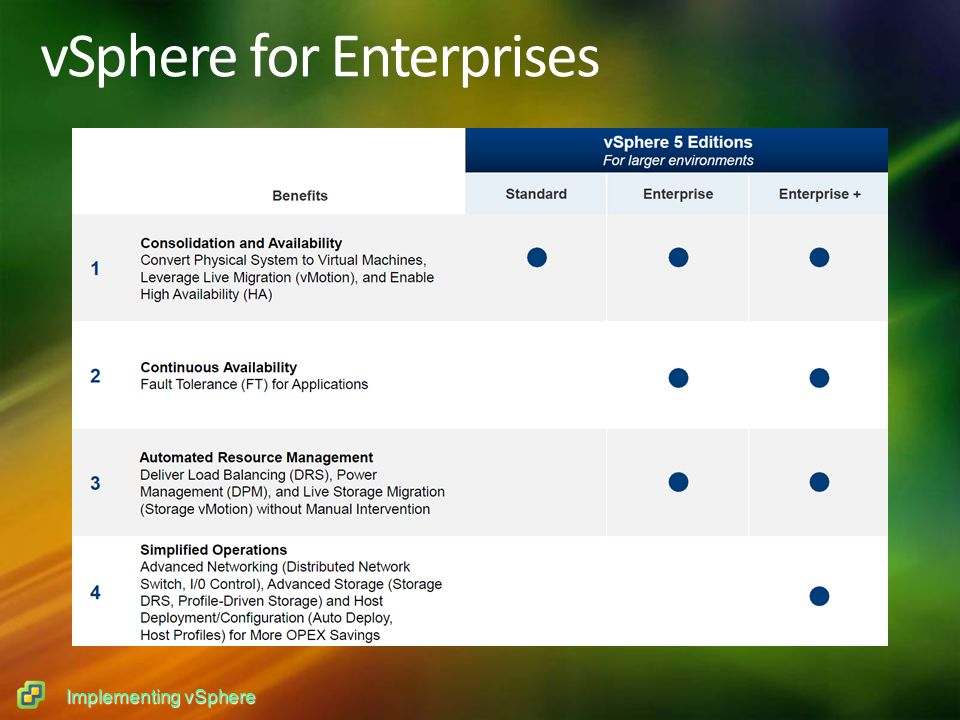 Implementing vSphere vSphere for Enterprises
