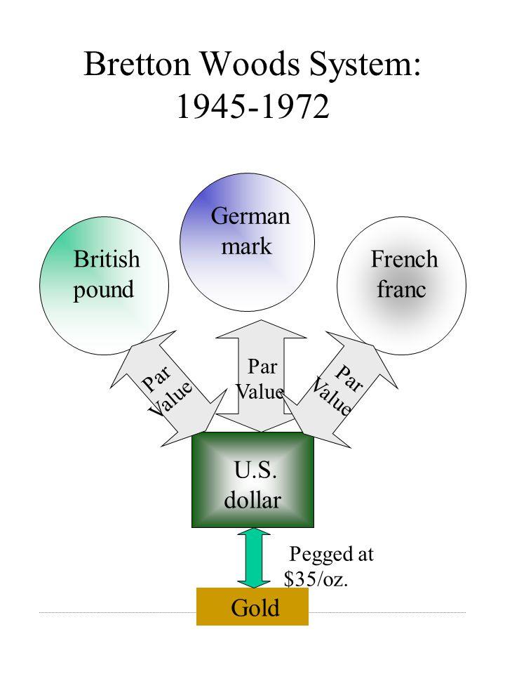 Bretton Woods System: 1945-1972 German mark British pound French franc U.S.