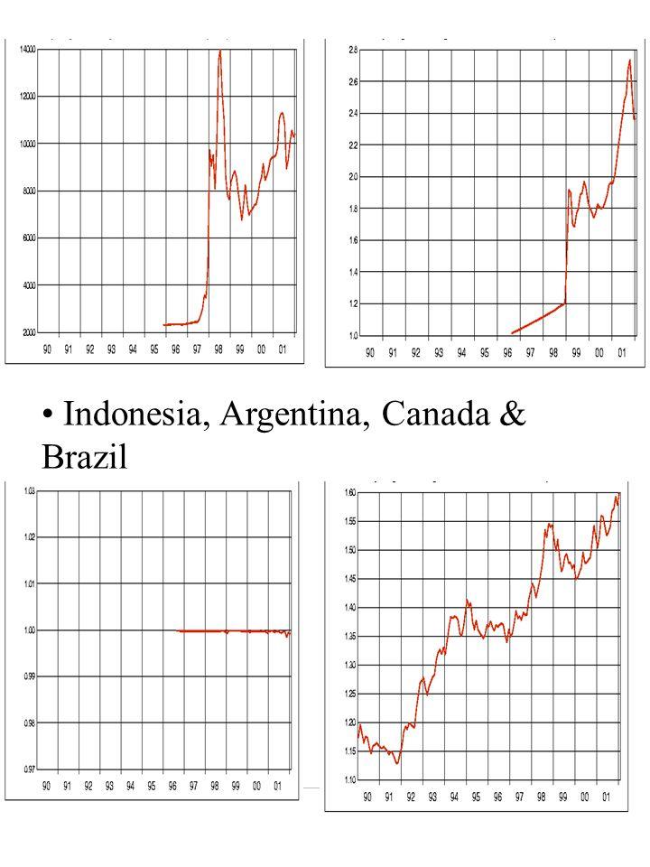 Indonesia, Argentina, Canada & Brazil