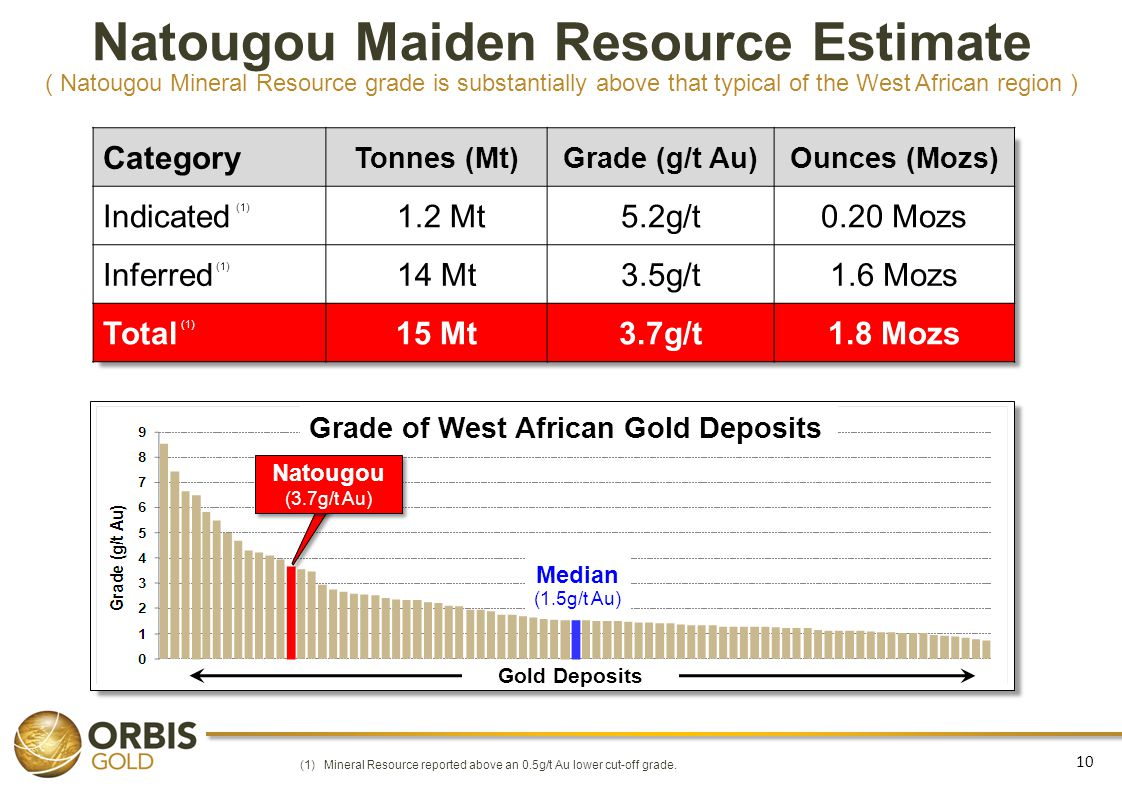 10 Natougou Maiden Resource Estimate ( Natougou Mineral Resource grade is substantially above that typical of the West African region ) Category Tonne