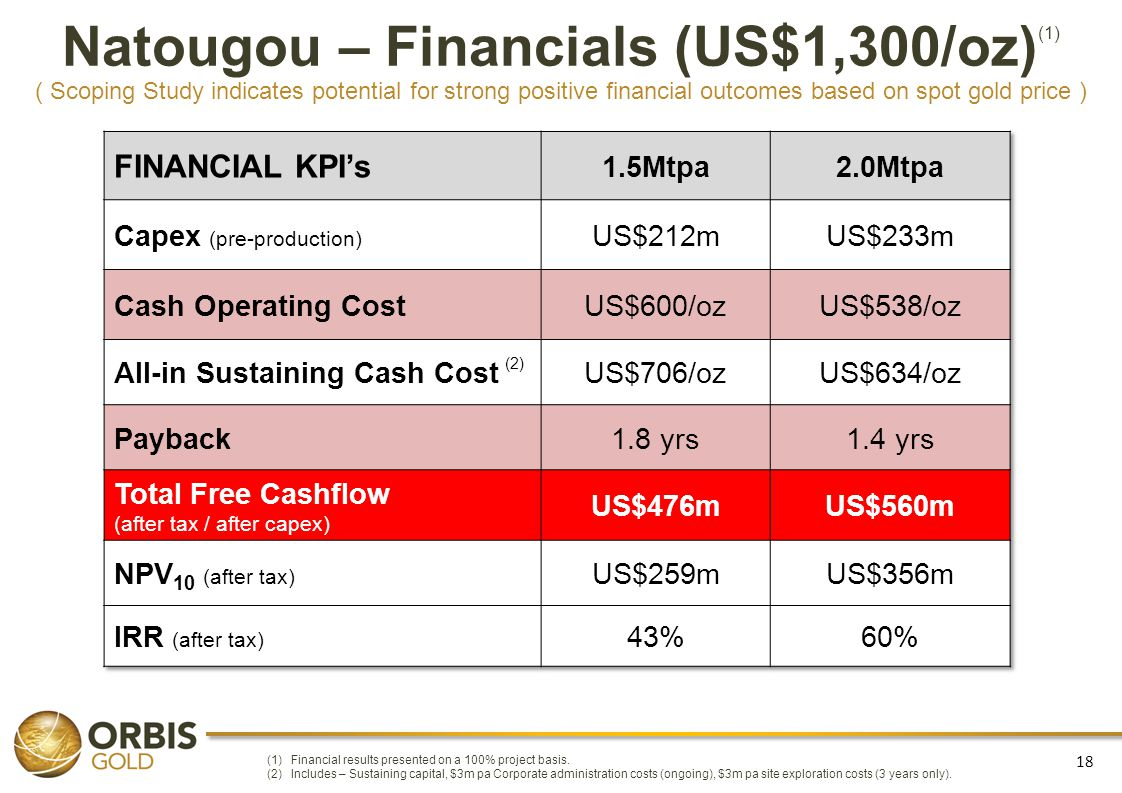 18 Natougou – Financials (US$1,300/oz) (1) ( Scoping Study indicates potential for strong positive financial outcomes based on spot gold price ) (1)Fi
