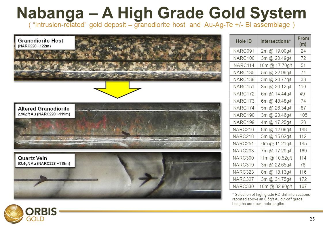 Nabanga – A High Grade Gold System ( Intrusion-related gold deposit – granodiorite host and Au-Ag-Te +/- Bi assemblage ) Hole IDIntersections* From (m