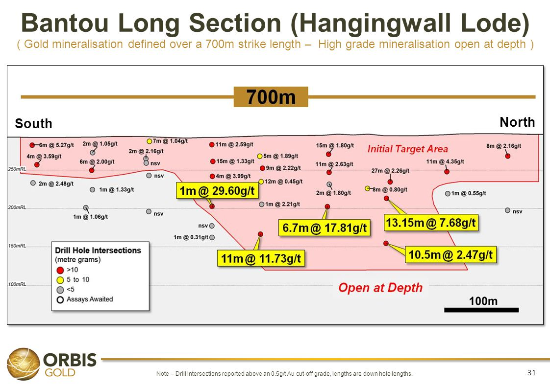 Bantou Long Section (Hangingwall Lode) ( Gold mineralisation defined over a 700m strike length – High grade mineralisation open at depth ) 31 Note – D