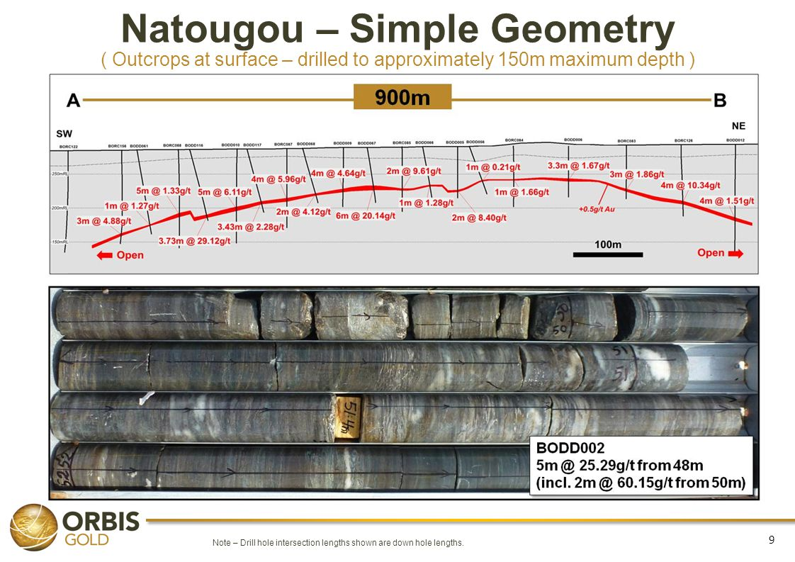 10 Natougou Maiden Resource Estimate ( Natougou Mineral Resource grade is substantially above that typical of the West African region ) Category Tonnes (Mt)Grade (g/t Au)Ounces (Mozs) Indicated (1) 1.2 Mt5.2g/t0.20 Mozs Inferred (1) 14 Mt3.5g/t1.6 Mozs Total (1) 15 Mt3.7g/t1.8 Mozs (1)Mineral Resource reported above an 0.5g/t Au lower cut-off grade.