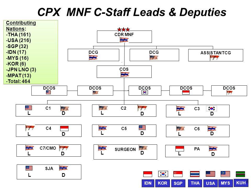 CPX MNF C-Staff Leads & Deputies CDR MNF COS C4 C1 C2 C5 SJA C7/CMO C6 DCG DCOS SURGEON DCOS C3 DCOS ASSISTANTCG PA L D L L L L L L D D D D D D L L L