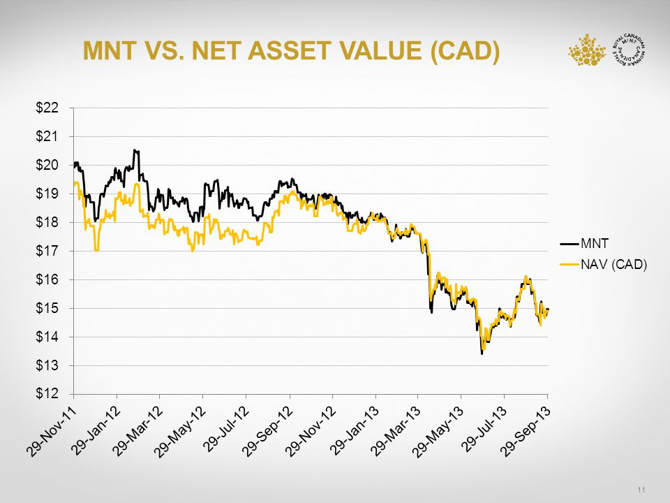 MNT VS. NET ASSET VALUE (CAD) 11
