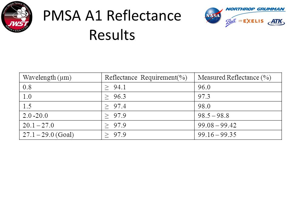 PMSA A1 Reflectance Results Wavelength (µm)Reflectance Requirement(%)Measured Reflectance (%) – – – – 29.0 (Goal) – 99.35