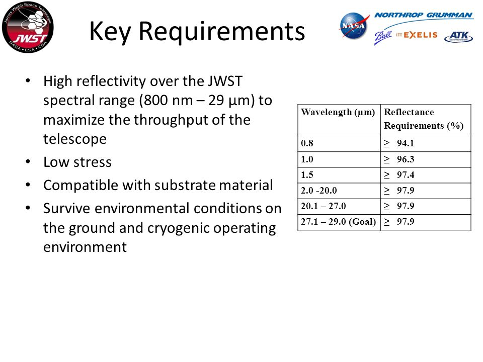 Key Requirements High reflectivity over the JWST spectral range (800 nm – 29 µm) to maximize the throughput of the telescope Low stress Compatible with substrate material Survive environmental conditions on the ground and cryogenic operating environment Wavelength (µm) Reflectance Requirements (%) 0.8 94.1 1.0 96.3 1.5 97.4 2.0 -20.0 97.9 20.1 – 27.0 97.9 27.1 – 29.0 (Goal) 97.9