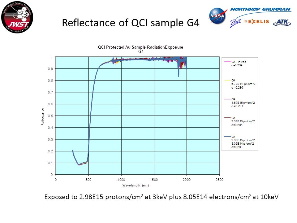 Reflectance of QCI sample G4 Exposed to 2.98E15 protons/cm 2 at 3keV plus 8.05E14 electrons/cm 2 at 10keV