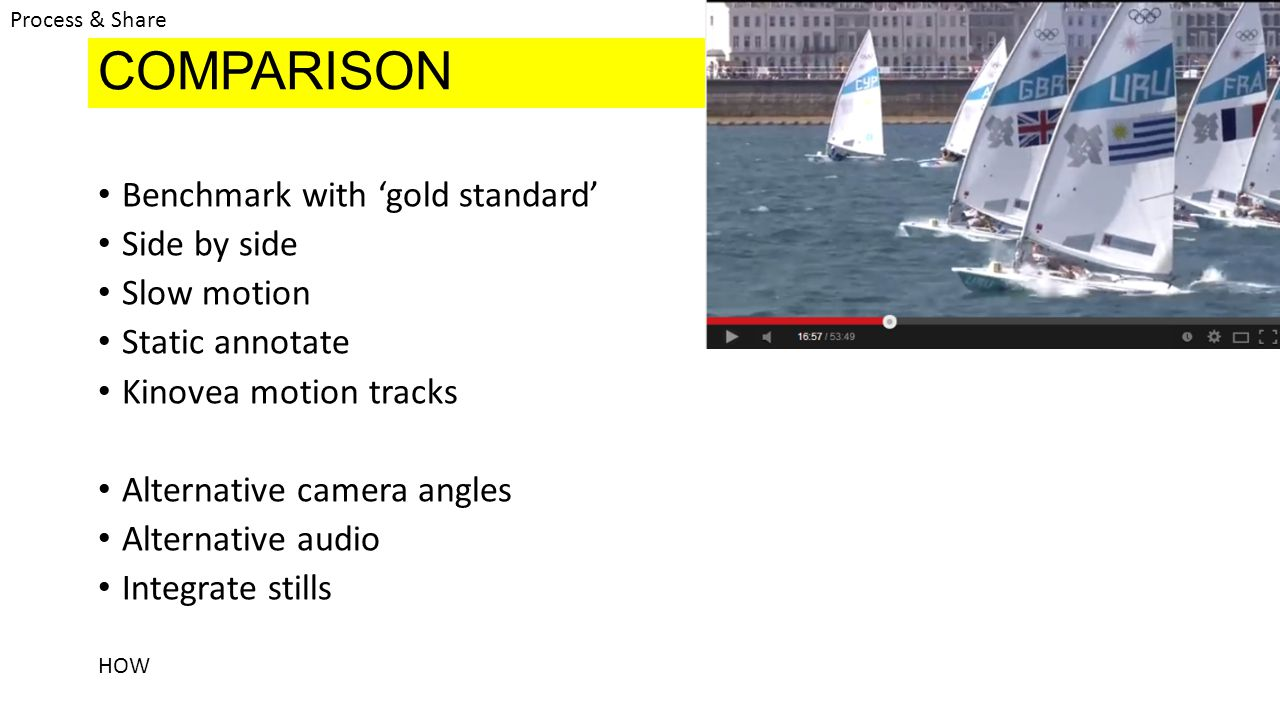 COMPARISON Benchmark with gold standard Side by side Slow motion Static annotate Kinovea motion tracks Alternative camera angles Alternative audio Integrate stills HOW Process & Share